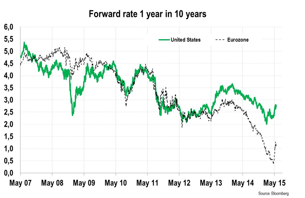 forward rate 1 year in 10 years