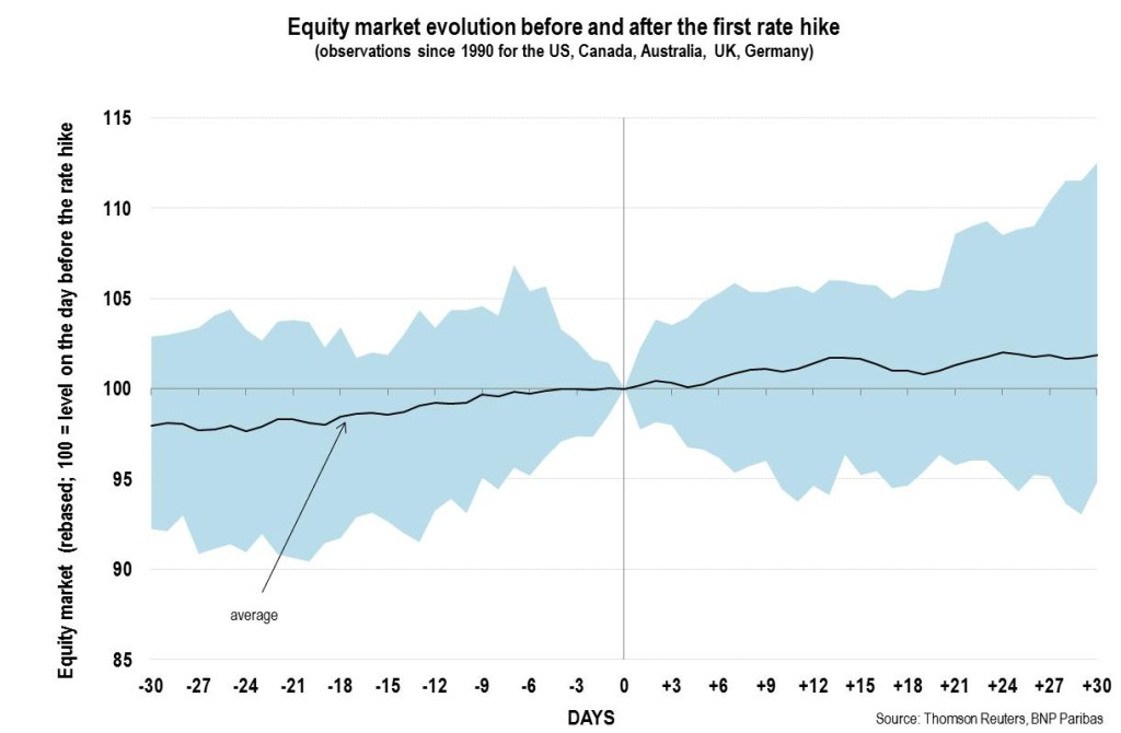 equity market evolution before and after the first rate hike