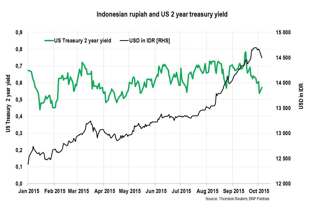 The Indonesian rupiah, a proxy for Fed tightening concerns - William