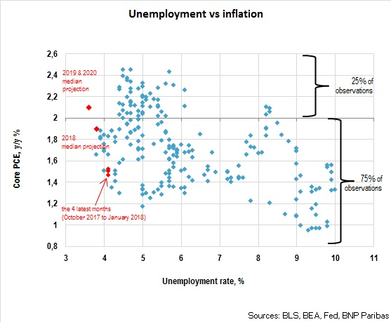 Unemployment versus inflation