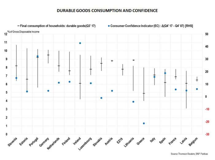 Durable goods and confidence in the eurozone
