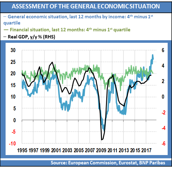 graph-assessment-general-economic-situation-eurozone