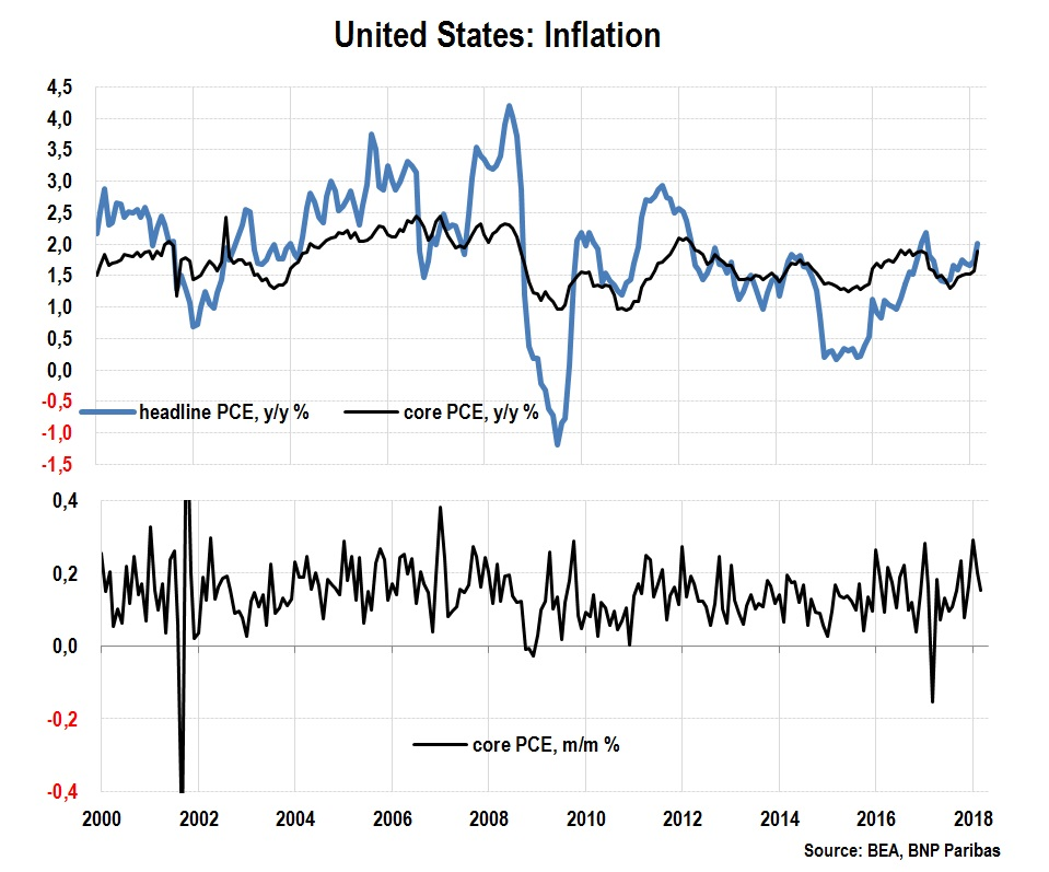 United States Inflation