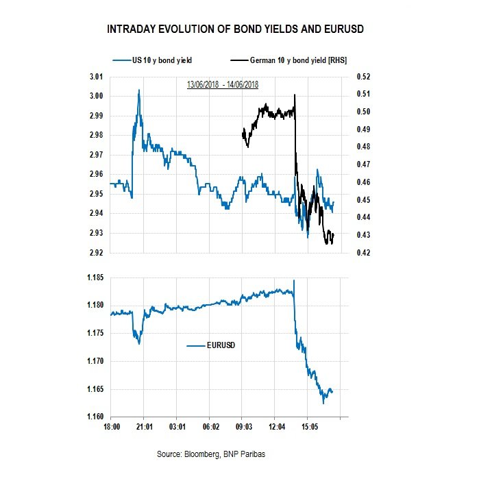 Intraday evolution US bond yields and USDEUR