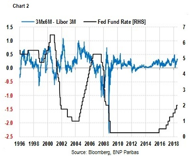3-month 6-month Libor and Fed Funds rate