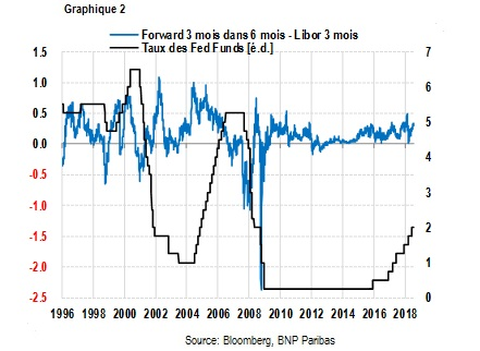 Taux Fed Funds-Libor 3 mois