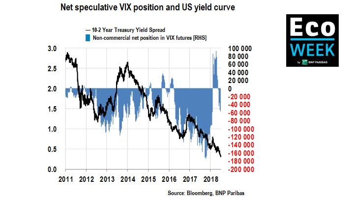 net speculative vix position and us yield curve