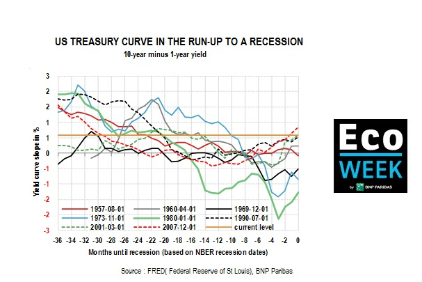 US treasury curve in the run-up to a recession