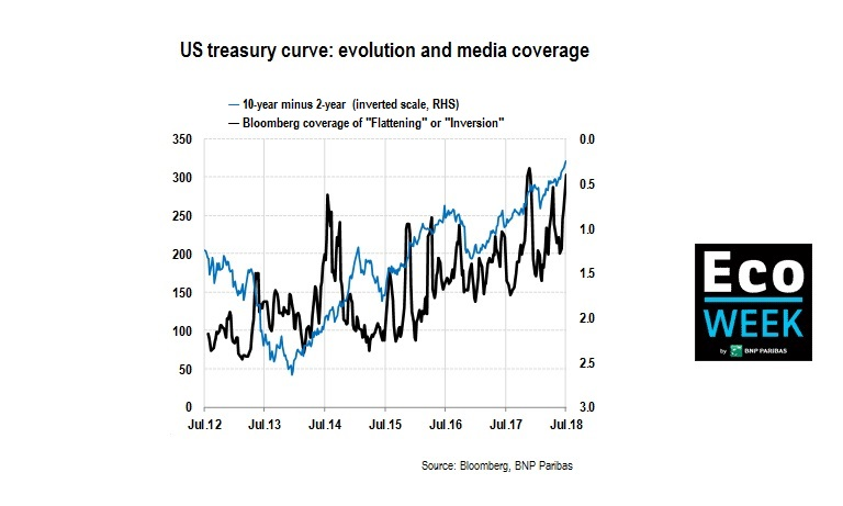US treasury curve and Bloomberg coverage