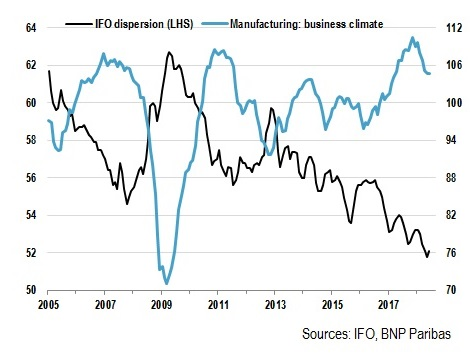 Germany IFO index of business climate