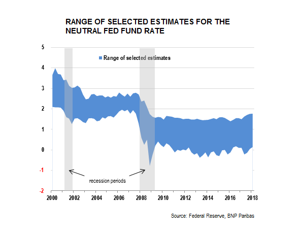 Neutral Fed fund rate estimates