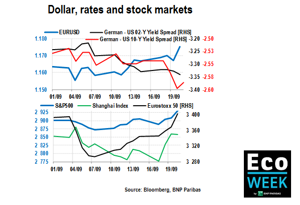 Dollar, rates, markets