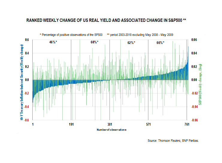 RANKED WEEKLY CHANGE OF US REAL YIELD AND ASSOCIATED CHANGE IN S&P500 **