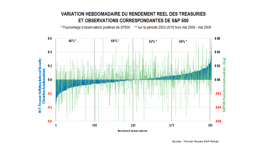 VARIATION HEBDOMADAIRE DU RENDEMENT REEL DES TREASURIES ET OBSERVATIONS CORRESPONDANTES DE S&P 500