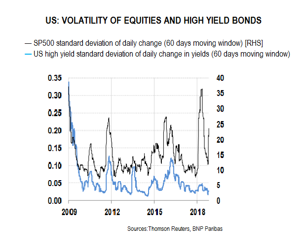 Graphique volatility of equities
