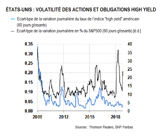 Volatilité des actions et obligations High Yield
