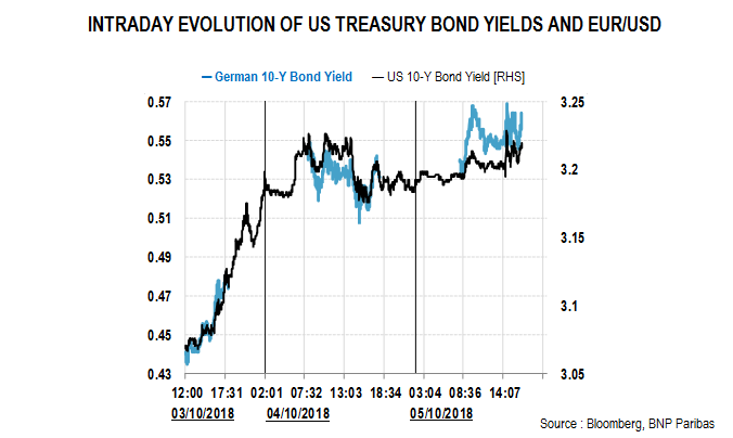 Intraday Treasury bonds yield