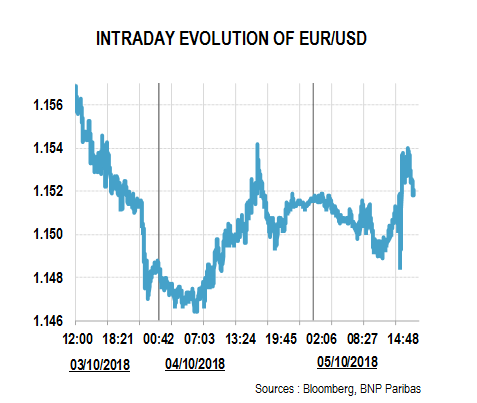 Intraday EUR/USD