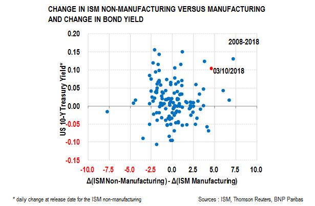 ISM manufacturing vs non manufacturing