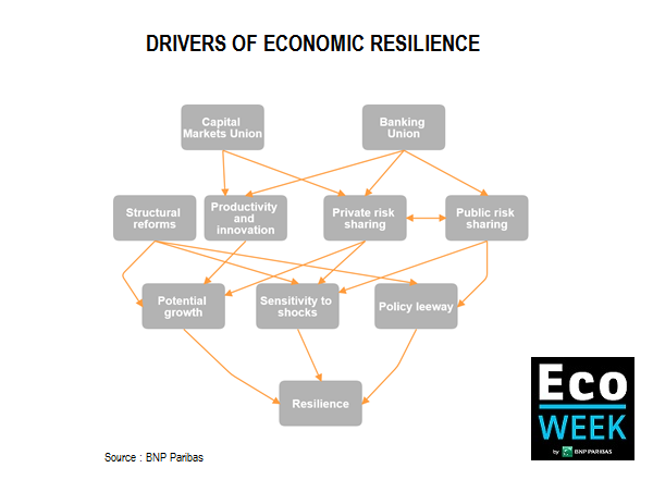 drivers of economic resilience