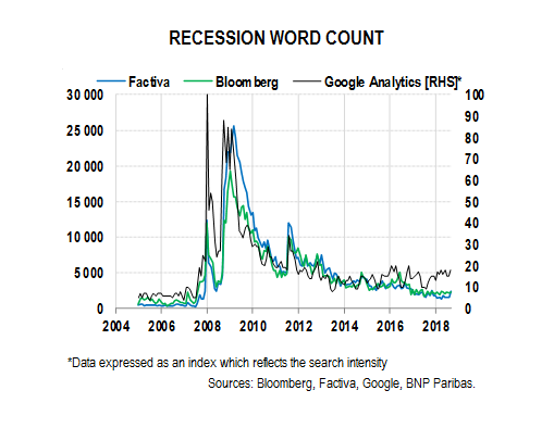 Recession word count