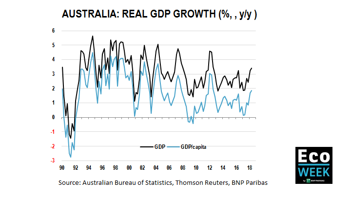 Australia real GDP growth