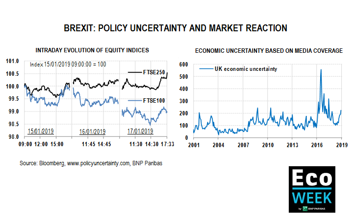 Brexit : uncertainty and market reaction