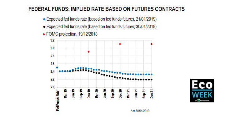 federal funds rates