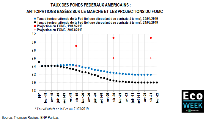 taux des fed funds