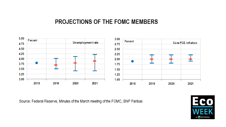 projections fomc