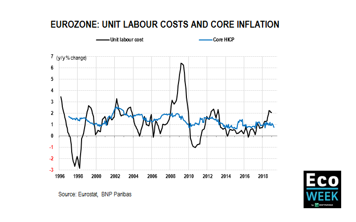 unit labour costs and inflation