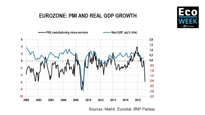eurozone PMI and real gdp growth