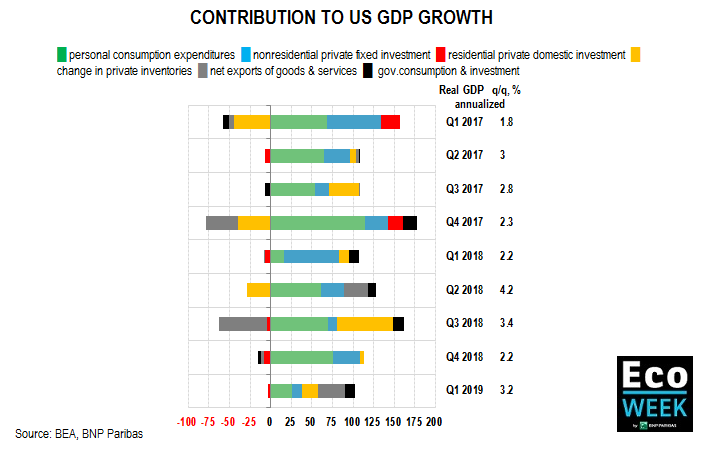 contribution to US GDP growth