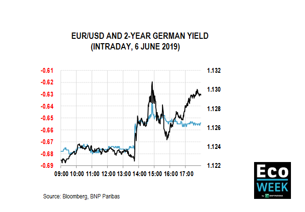 EUR/USD and 2-year german yield