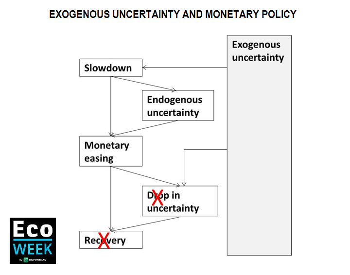 Exogenous versus endogenous uncertainty and monetary policy