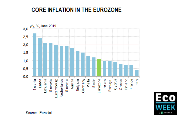 core inflation in the eurozone