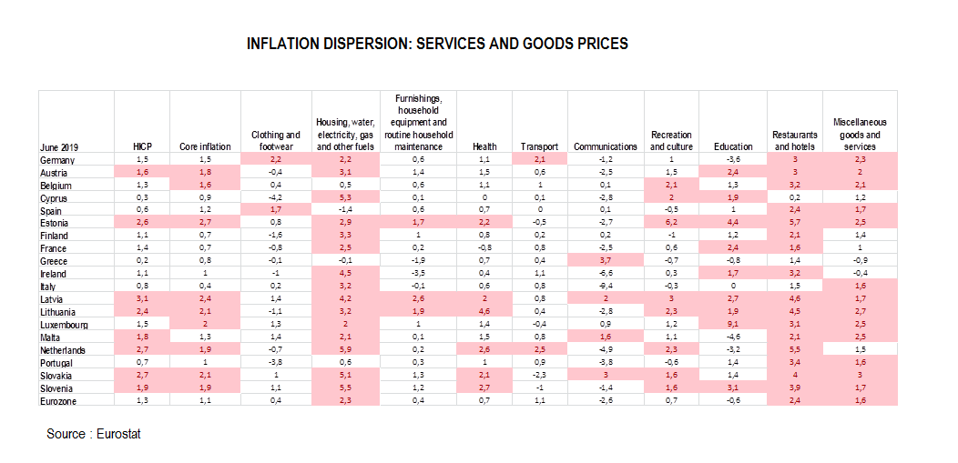 inflation dispersion in the eurozone