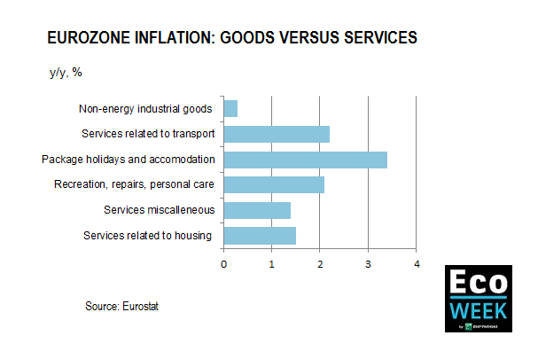 inflation in the eurozone goods vs services