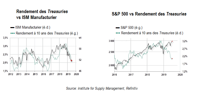 ISM & SP500