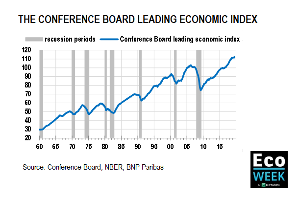 conference board leading index