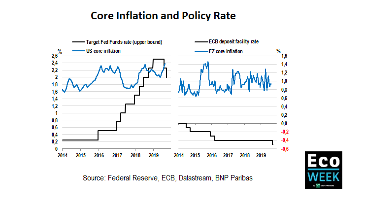 Core inflation and policy rate