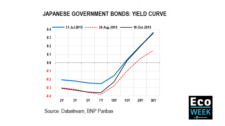 Japanese Government Bonds: Yield Curve