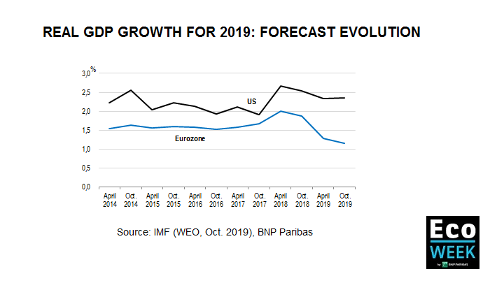 Evolution of real GDP Forecast for 2019