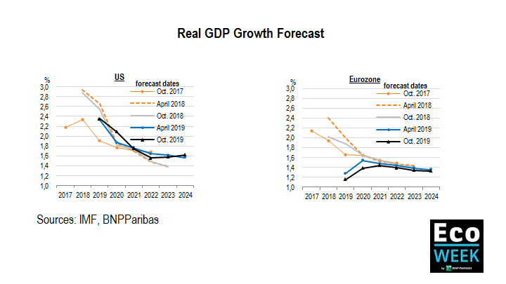 Real GDP Growth Forecast