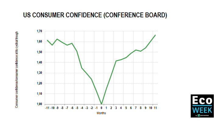 US consumers confidence