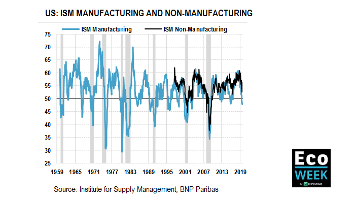 Manufacturing and non manufacturing ISM