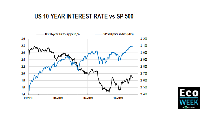 US 10 year interest rates vs SP500