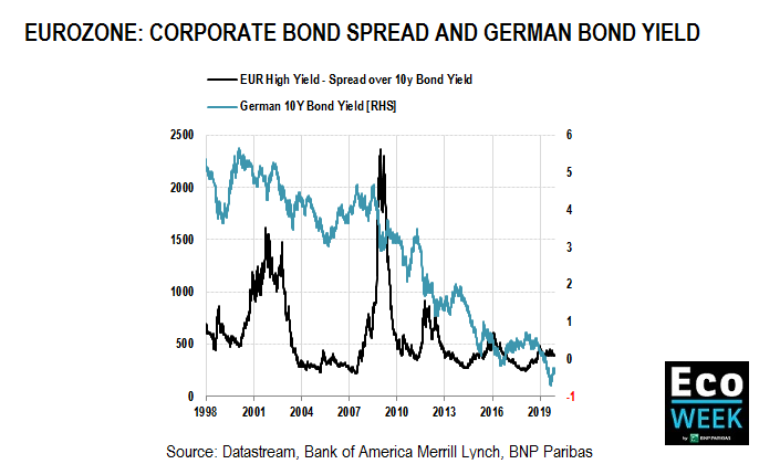 Eurozone: Corporate bond spread and German Bond Yield