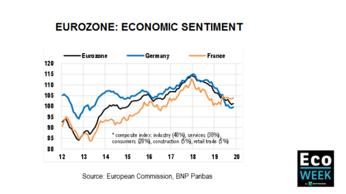 EUROZONE: ECONOMIC SENTIMENT