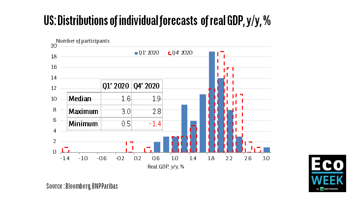US: Distribution of individual forecasts of real GDP